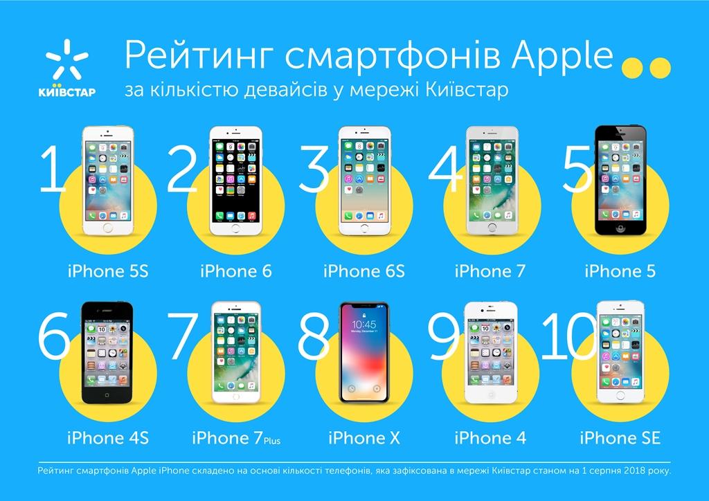 ТОП популярных моделей iPhone в Украине