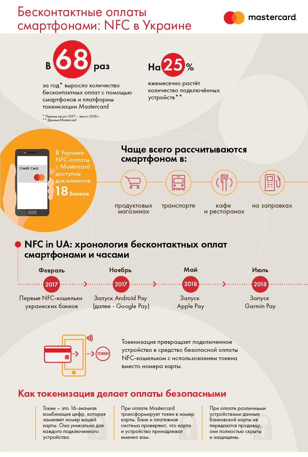 Инфографика, как часто и где пользуются смартфонами для оплаты услуг и товаров в Украине