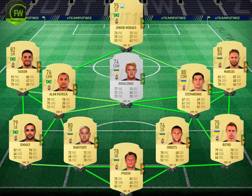"""Рейтинг игроков """"Шахтера"""" по оценке FIFA 19"""