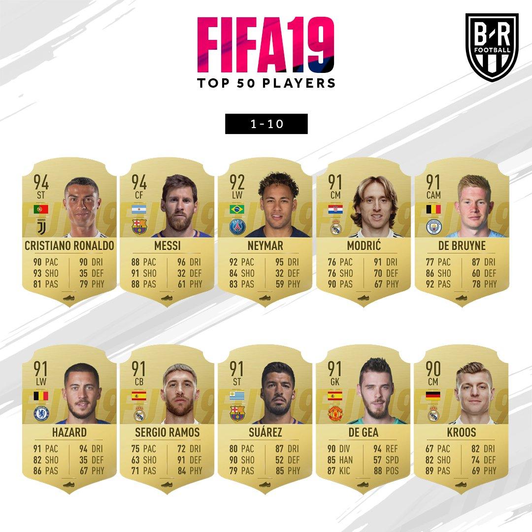 Лучшие футболисты по оценке FIFA 19