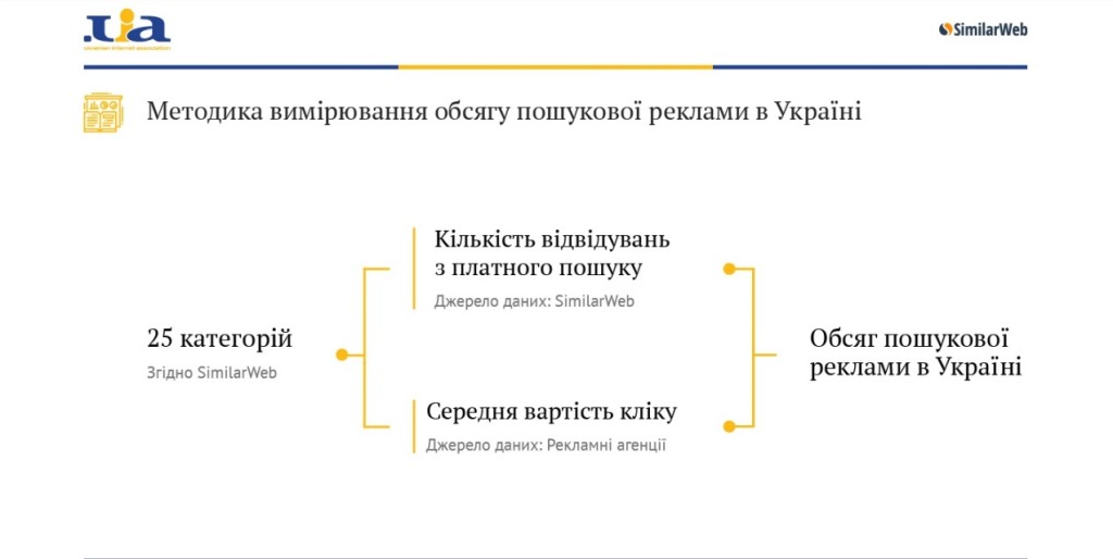 Методика измерения интернет-рекламы в Украине