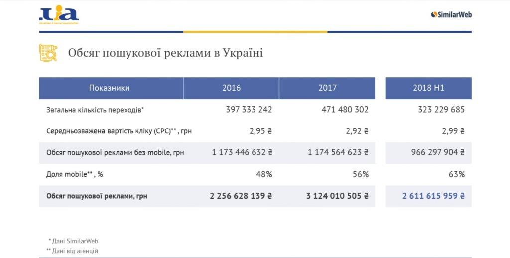 Объем поисковой рекламы в Украине
