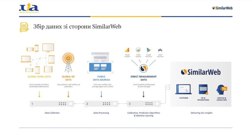 Сбор данных с SimilarWeb