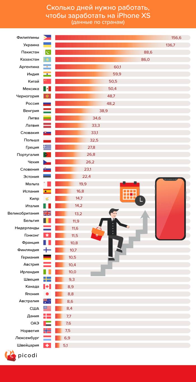 Сколько нужно работать для покупки нового iPhone XS