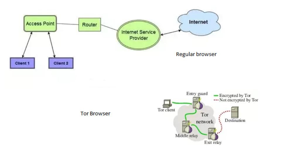 Tor позволят обходить блокировку сайтов