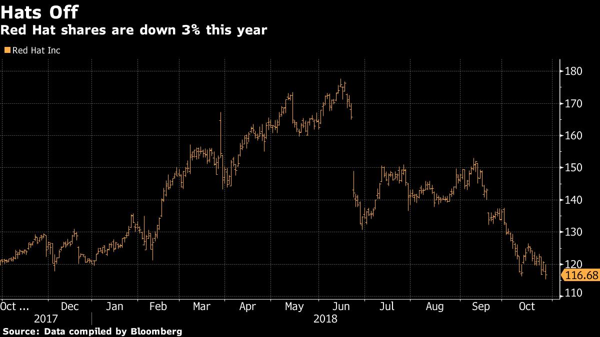 Акции Red Hat упали на 28% за последние шесть месяцев