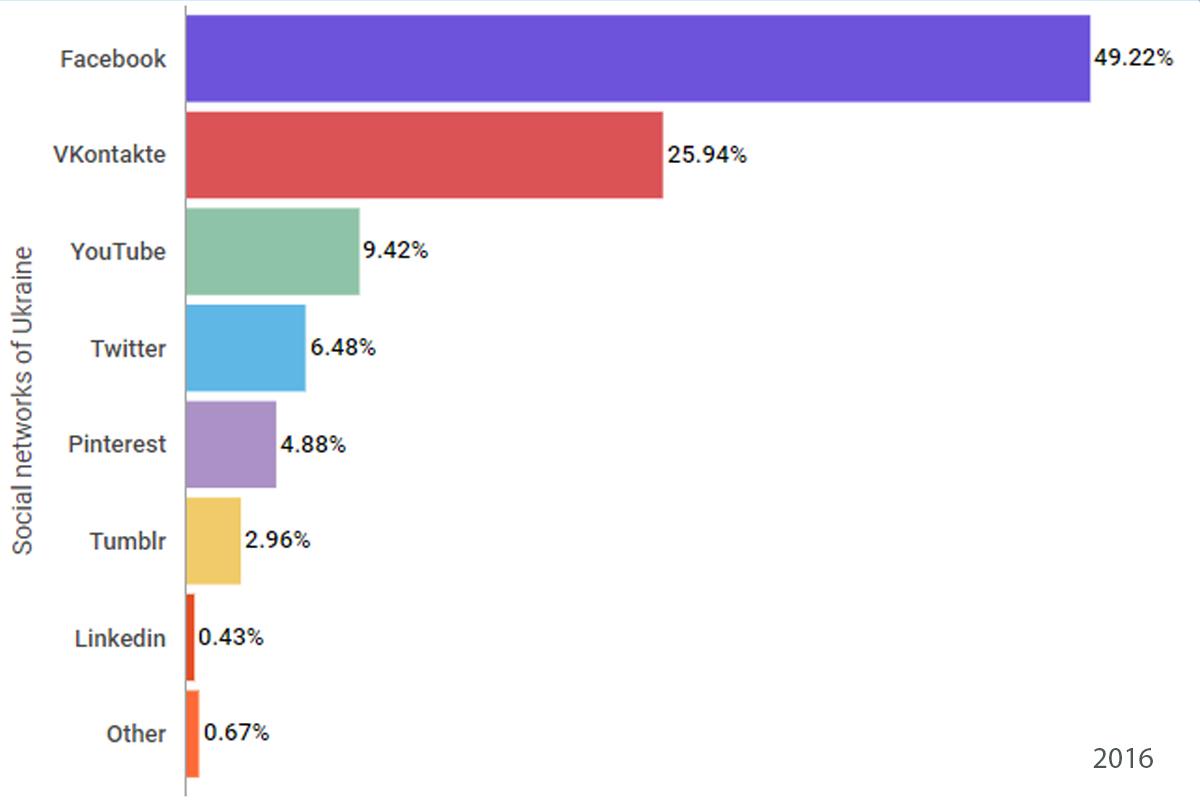 Статистика 2016 года