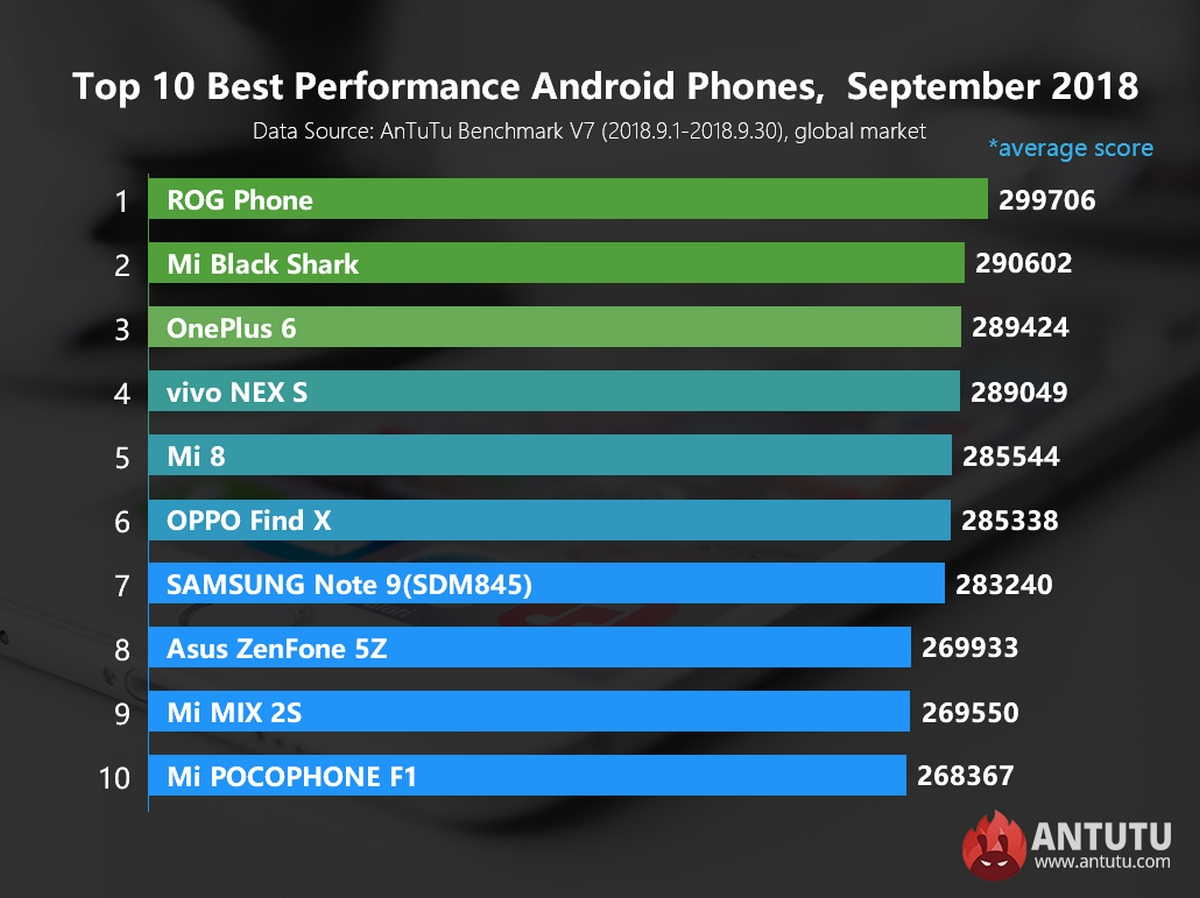 Рейтинг смартфонов на Android