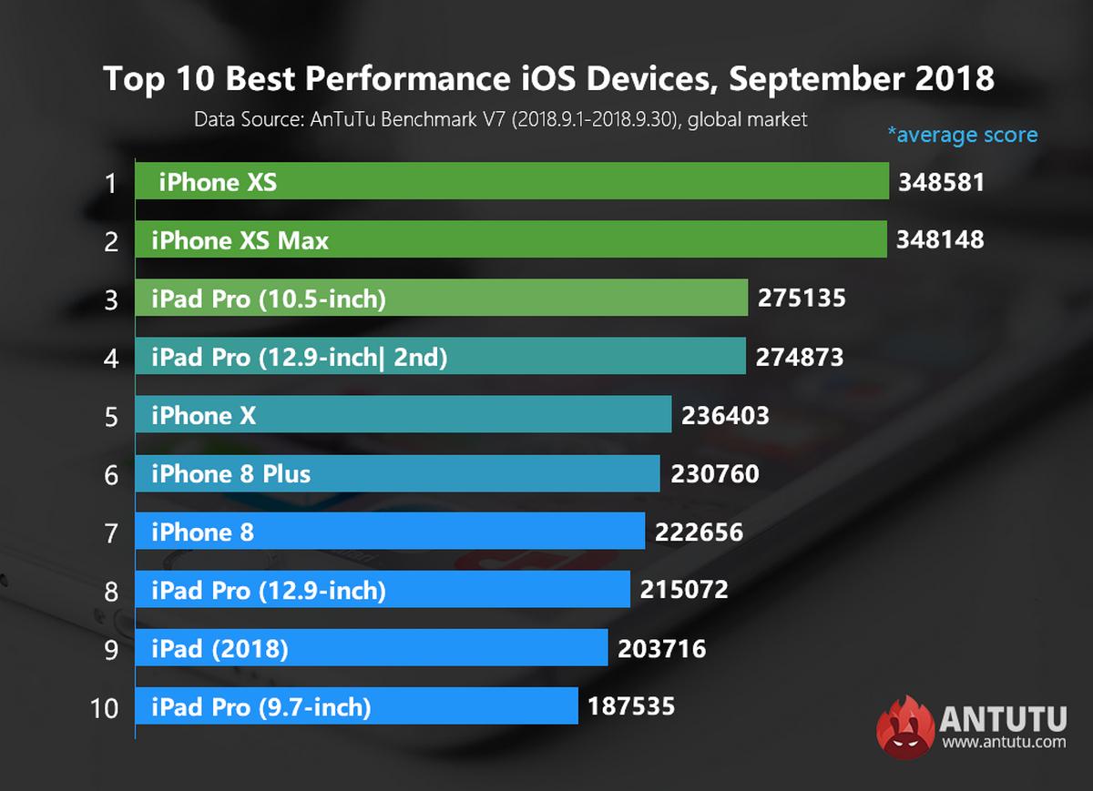 Рейтинг продукции Apple в плане производительности