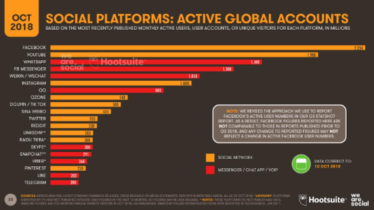 Рейтинг популярности социальных сетей