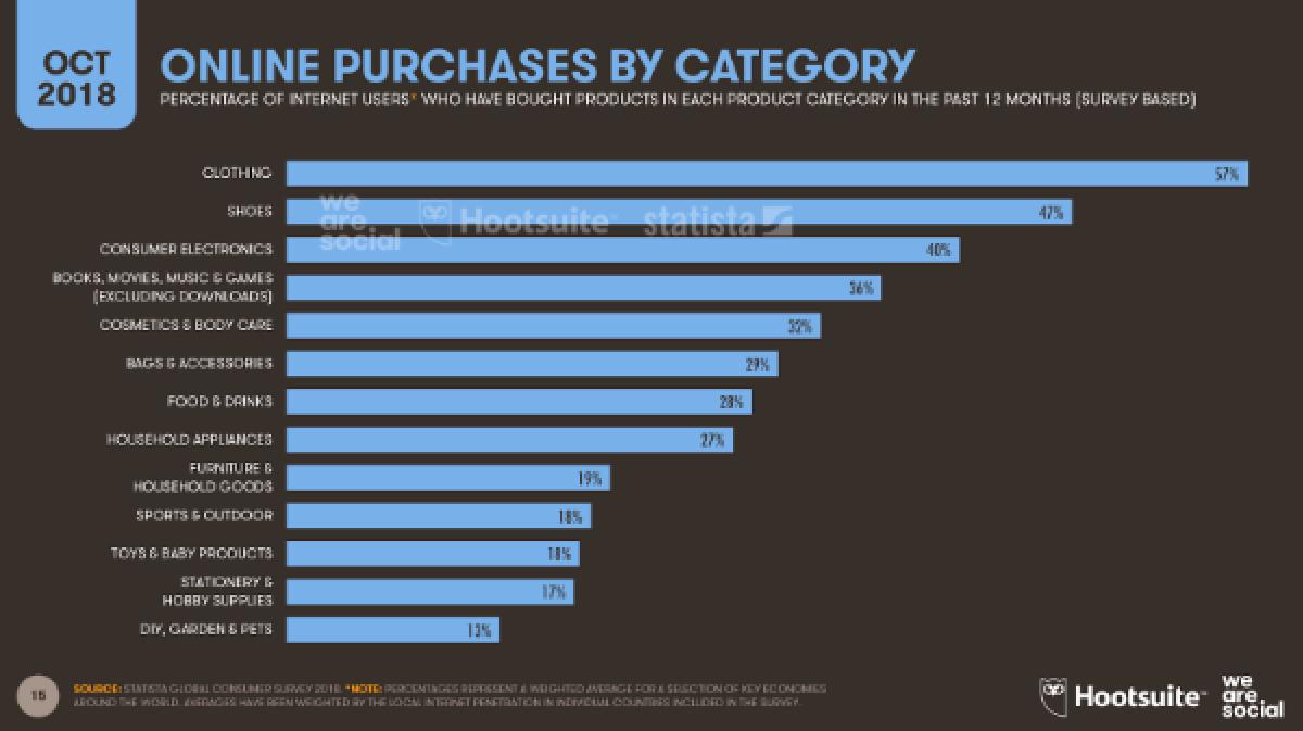 Самые популярные покупки