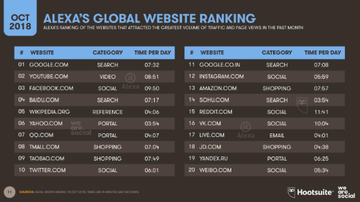 Самый популярный интернет-ресурс - Google.com