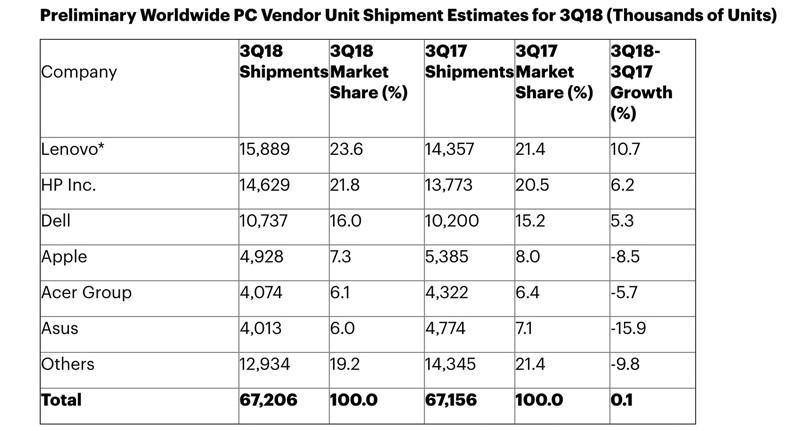 Мировой рейтинг рынка компьютеров
