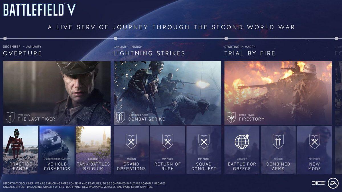 Дополнения для Battlefield V выйдут до марта 2019 года