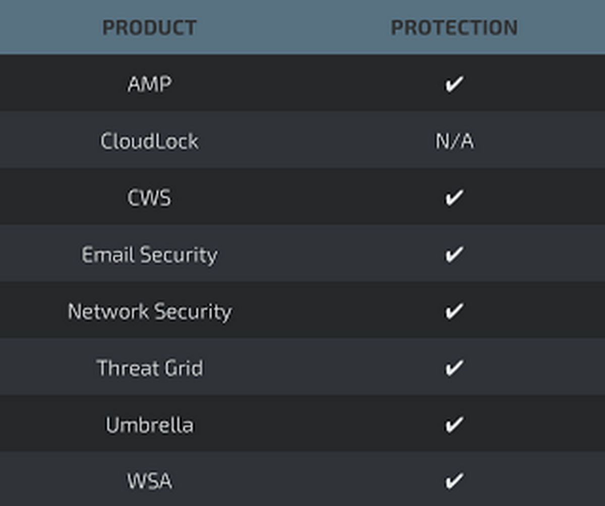 Список продуктов для защиты