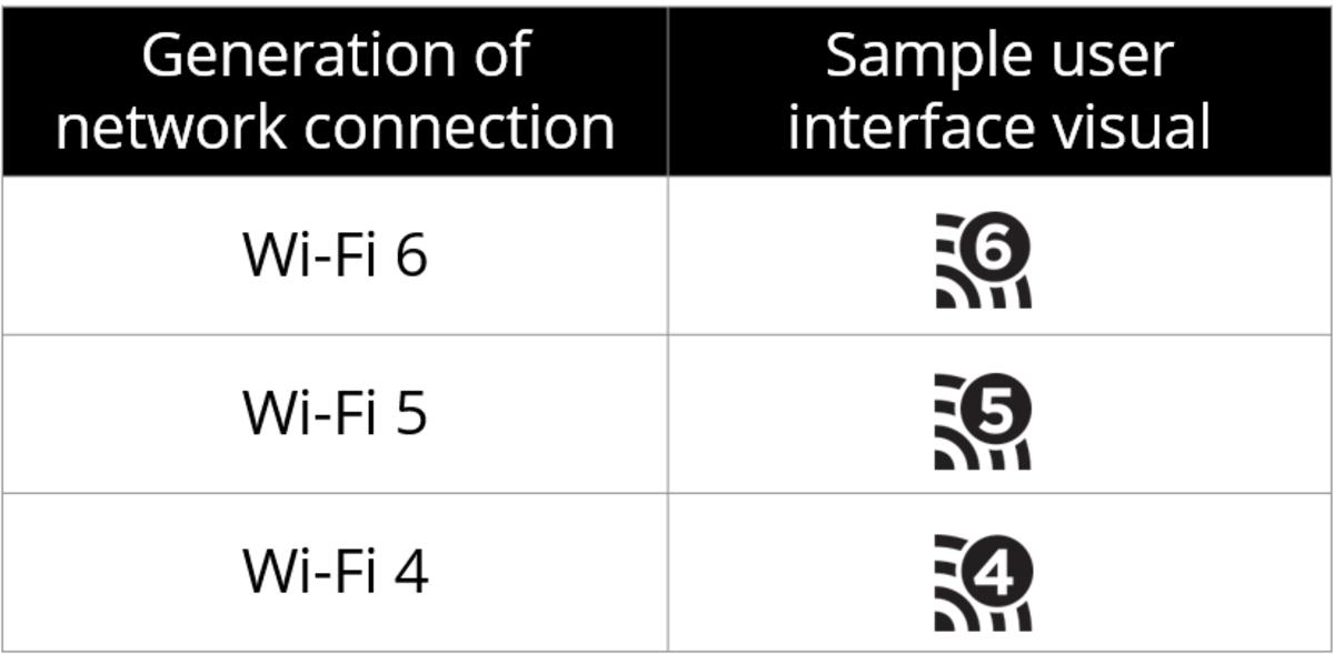 Новый способ обозначения Wi-Fi