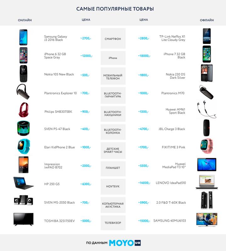 Популярные ноутбуки, которые покупают онлайн и в магазинах