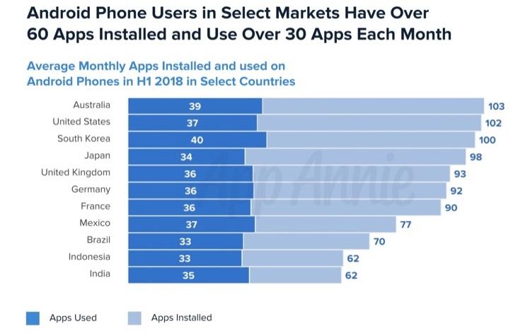 Сравнительная статистика скачанных приложений на одного пользователя