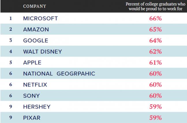 Результат опроса выпускников университетов