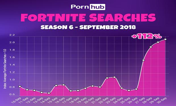 Запросы поиска на PornHub
