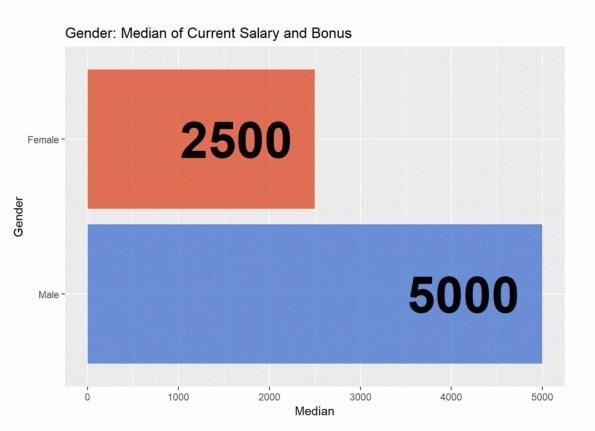 Профессиональная категория мужчин и женщин