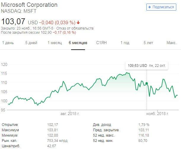 График акций Microsoft Corporation