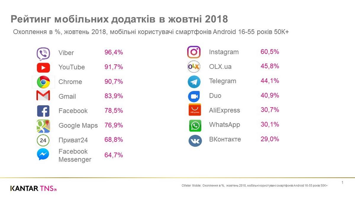 ТОП мобильных приложений октября в Украине