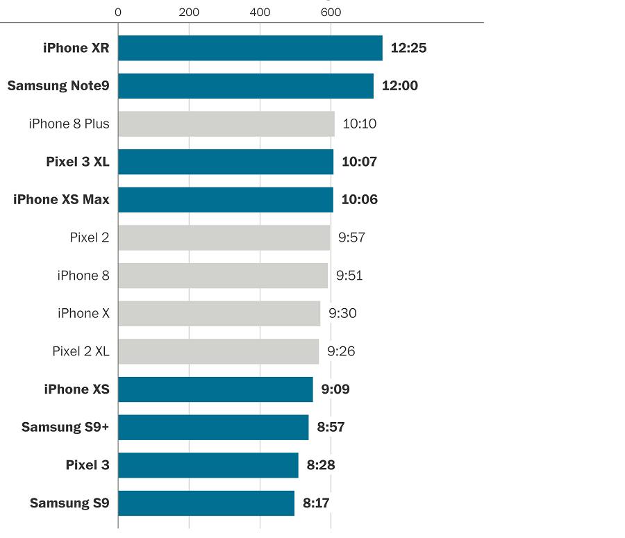 График времени работы смартфонов на одних параметрах