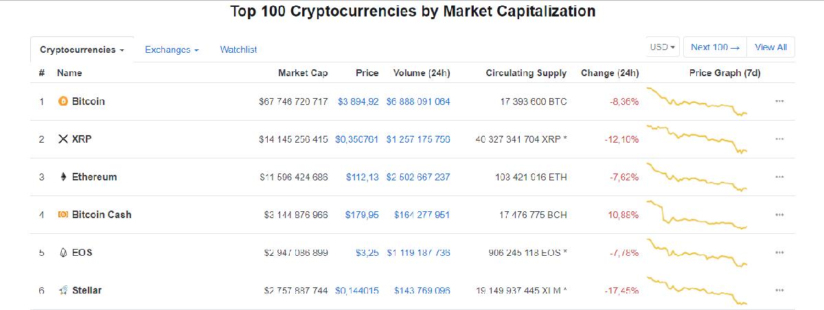 Помимо Bitcoin дешевеют и другие криптовалюты