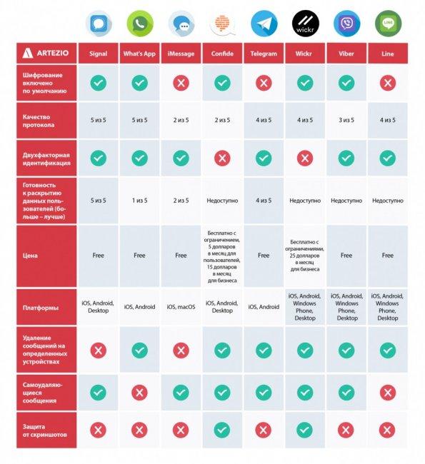 Рейтинг мессенджеров по параметрам цена-качество, защита данных и тому подобное