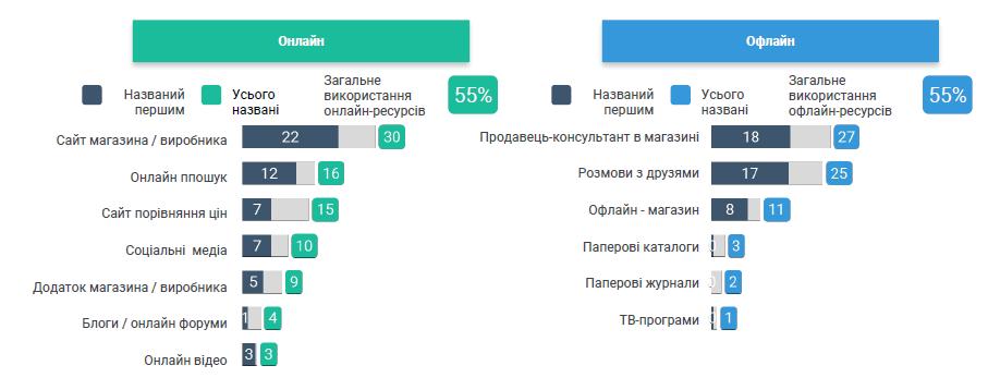 Статистика онлайн и оффлайн покупок украинцев