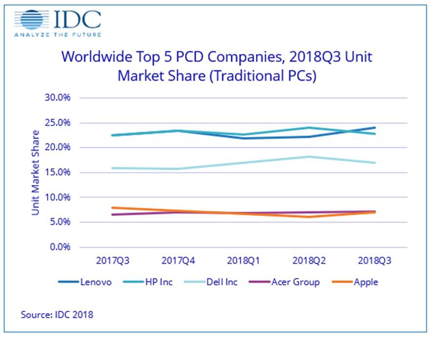 Отчет аналитической компании IDC