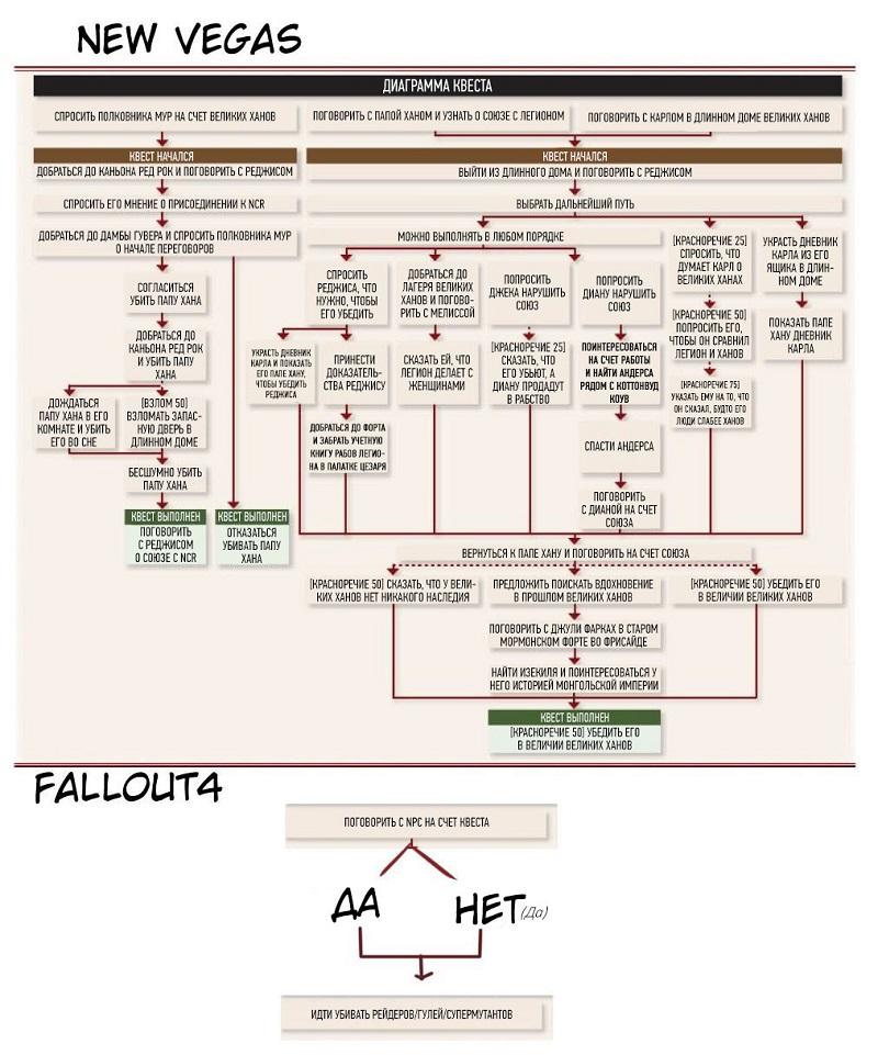 Диаграмма квестов в Fallout 4 и Fallout New Vegas