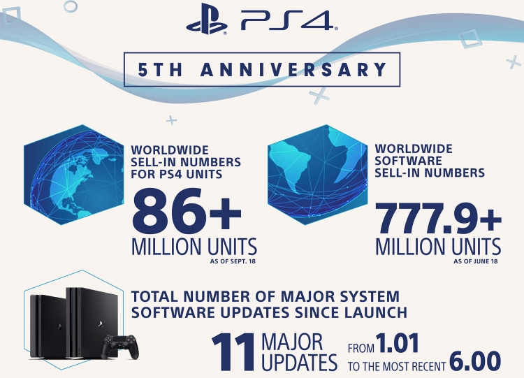 Инфографика по продажам PS4