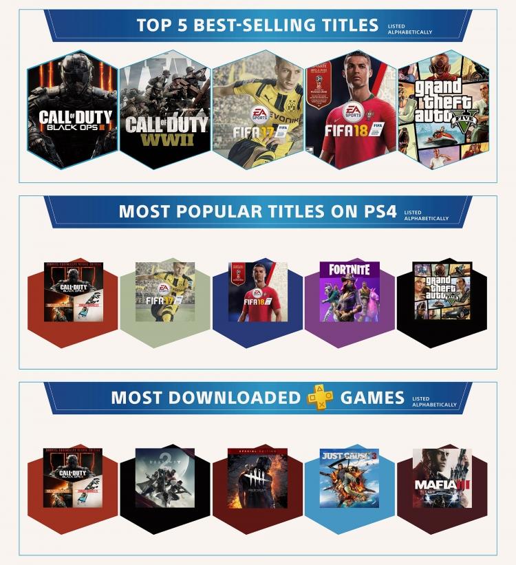 Самые популярные и продающиеся игры