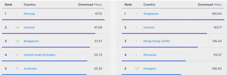 Рейтинг по странам
