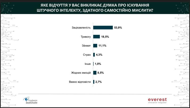 Социологическое исследование, как украинцы относятся к искусственному интеллекту.