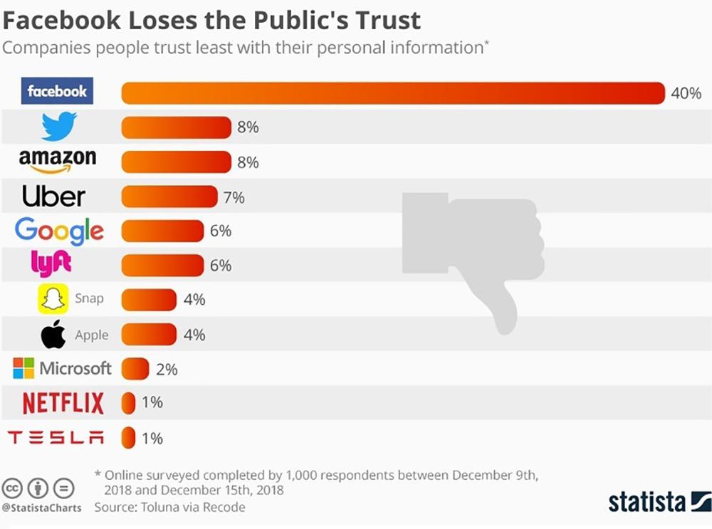 Пользователи меньше всего доверяют Facebook