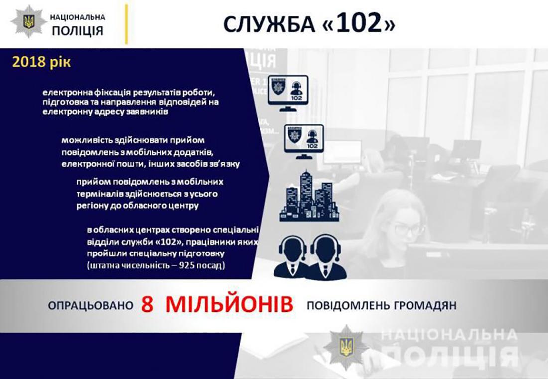Обработано 8 миллионов обращений украинцев