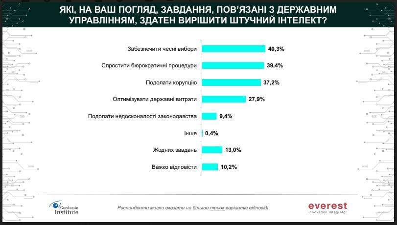 Опрос среди украинцев показал - большинство считает, что ИИ победит коррупцию в стране