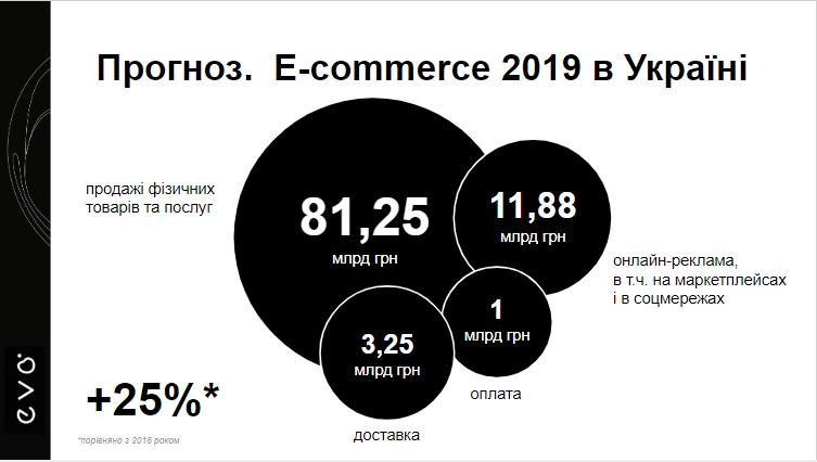Прогноз по товарообмену в Украине на 2019 год