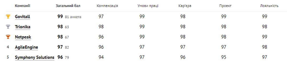 Категория «200-800 специалистов»