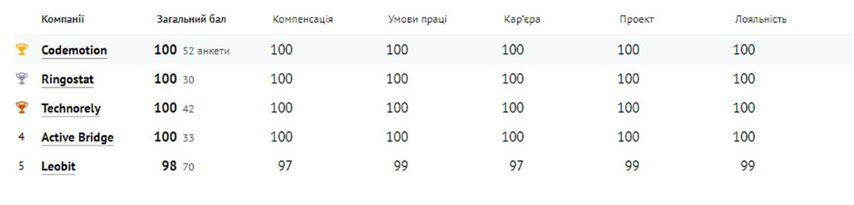 Категория «81-200 специалистов»