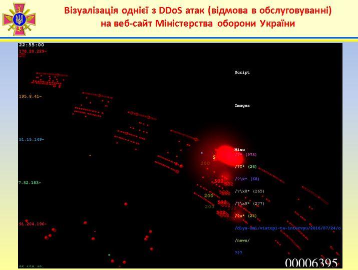 Визуализация одной из DDoS атак на сайт Министерства обороны Украины