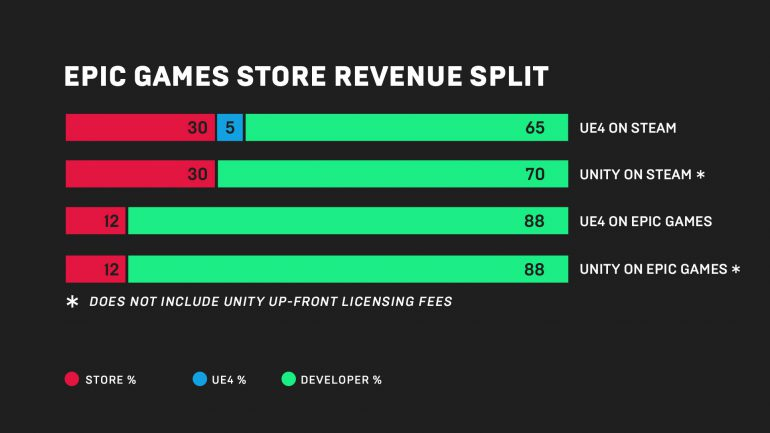 Статистика по новому магазину от Epic Games