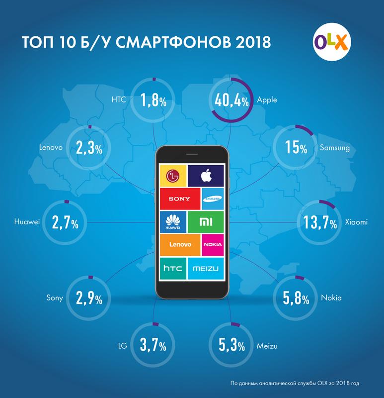 ТОП б/у смартфонов 2018 года в Украине