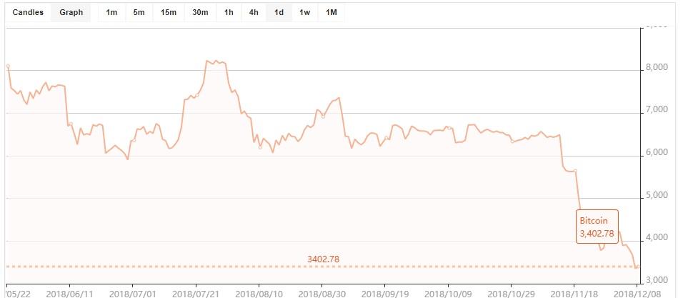 Текущий курс Bitcoin