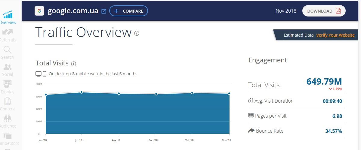 График посещений сайта google.com.ua