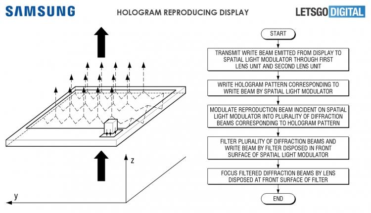Схема нового голографического устройства от Samsung