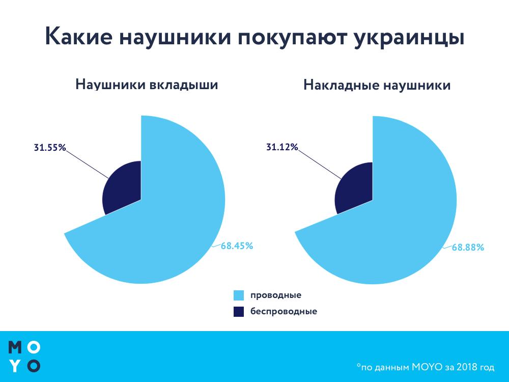 В 2018 году каждая третья пара наушников, проданная в Украине, была беспроводной